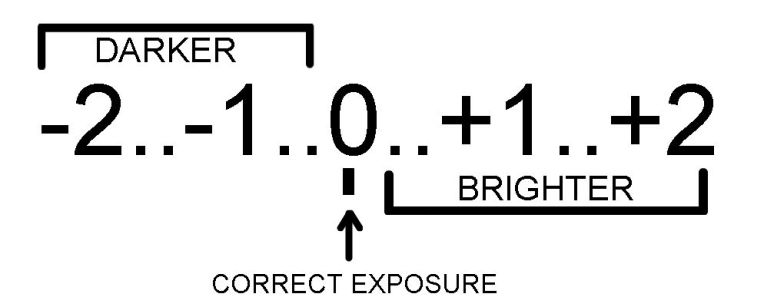 Exposure-Scale