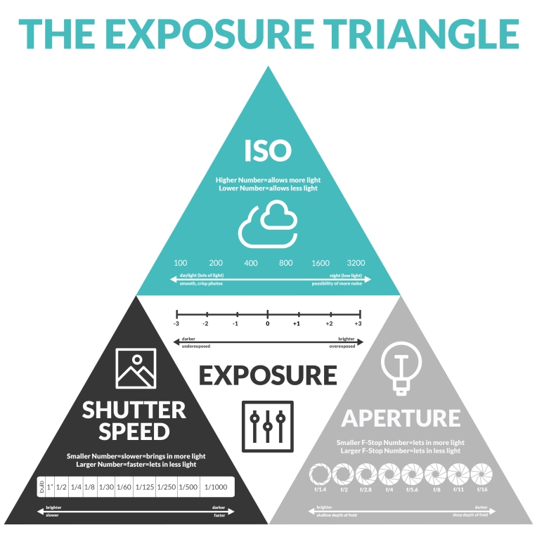 Exposure_Triangle_Infographic_2048x2048 copy.jpg